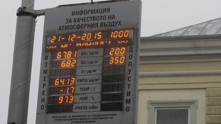 София, въздух, измерване, контрол