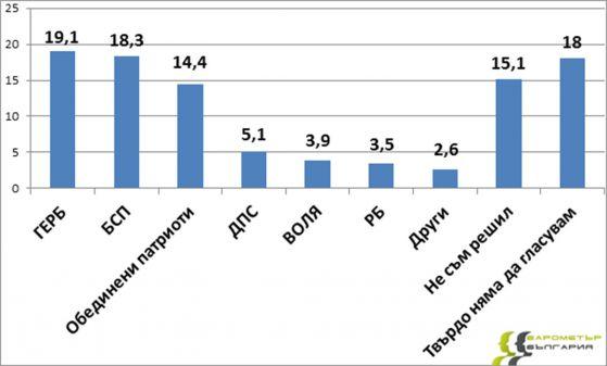 Барометър България, данни