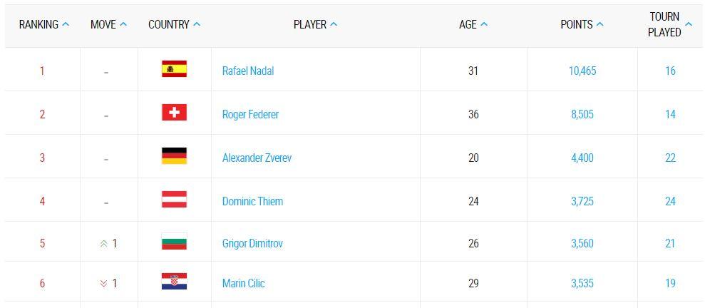 снимка: http://www.atpworldtour.com/en/rankings/singles-race-to-london