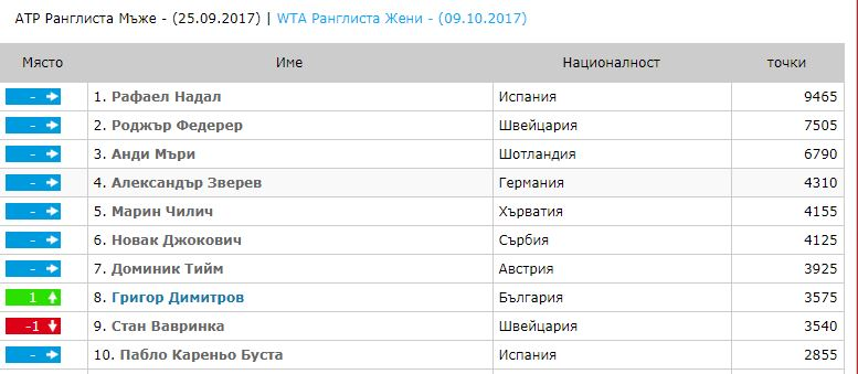снимка: http://tennis24.bg/ranglist.php?id=1