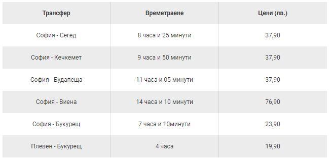 графика: money.bg